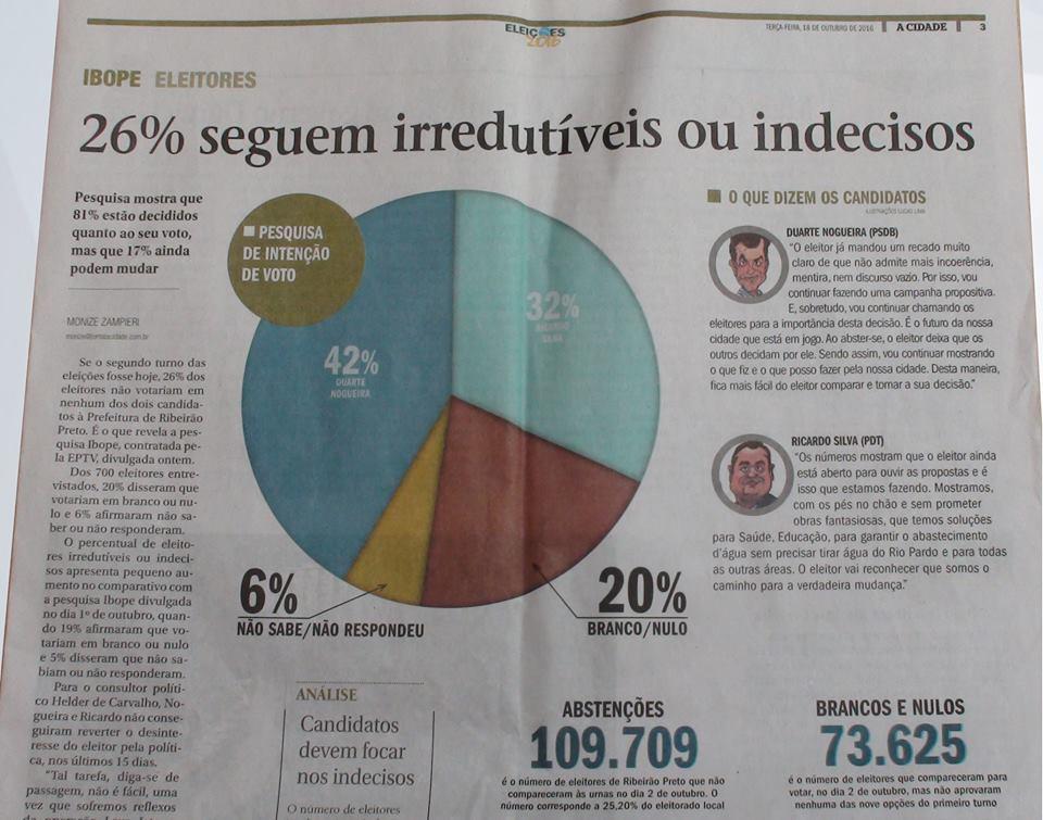 26% seguem irredutíveis ou indecisos – Análise Consultor Político Helder
